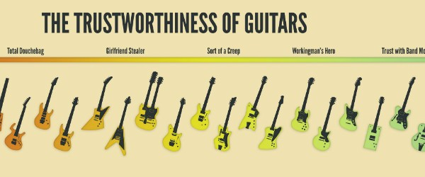 What does your guitar say about you?
